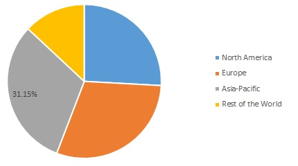 Bags Market Share, by Region, 2019