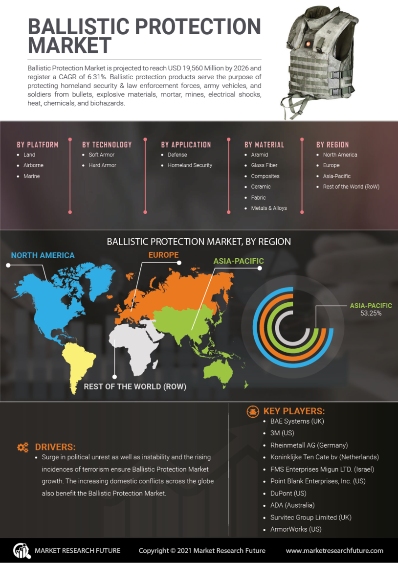 image -Ballistic Protection Market Research Report— Global Forecast till 2027