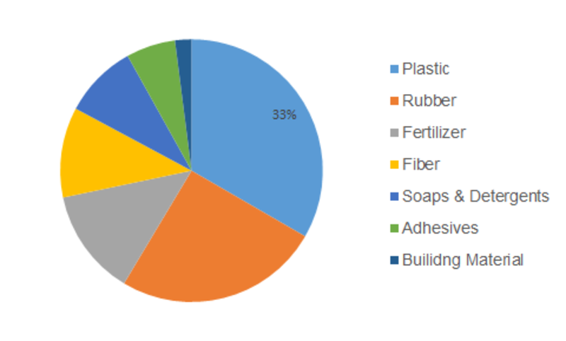 Basic Chemical Market share