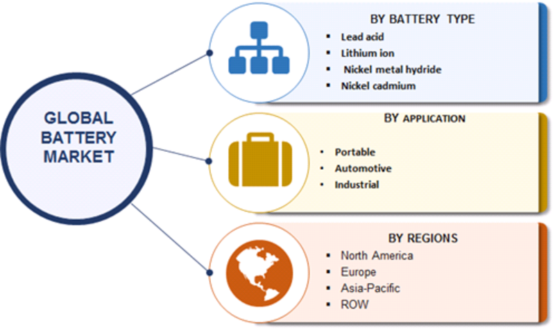 Battery Market Segmentation