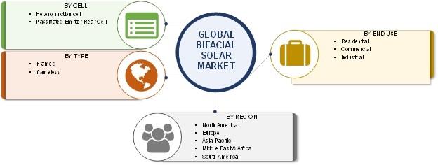 Bifacial Solar Market