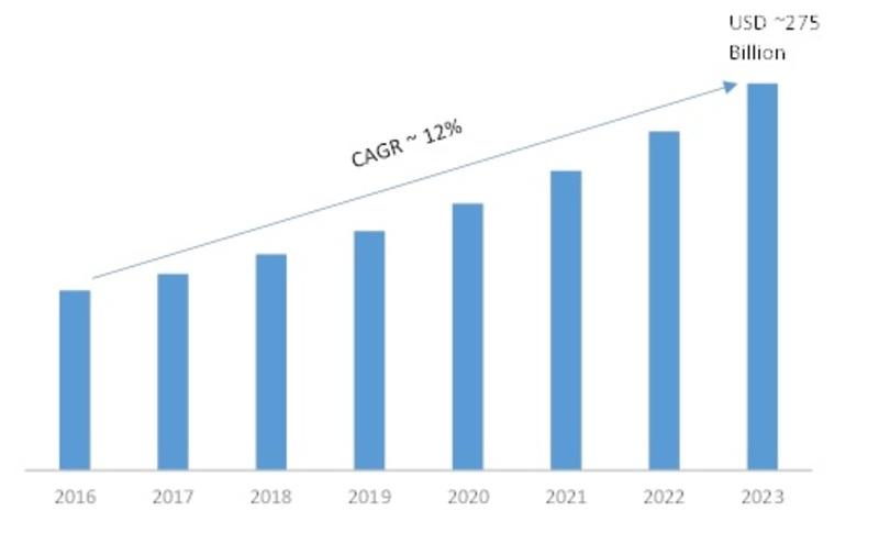 Big Data Analytics market, USD Billion
