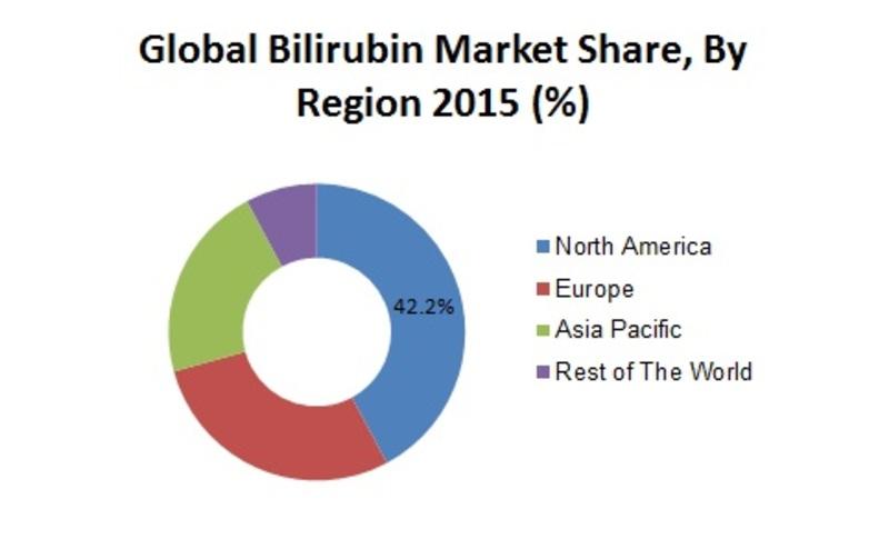 Bilirubin Blood Test market, by Region (%)