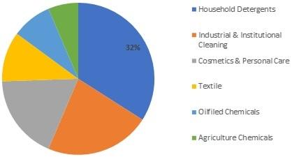 Bio-Based Surfactants Market