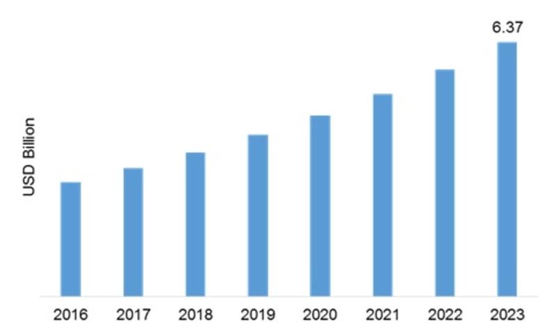 Bio Polymers Market