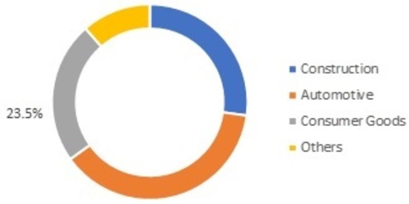 Biocomposites Market