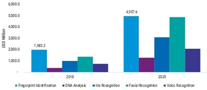 Biometrics in Government Market_Image