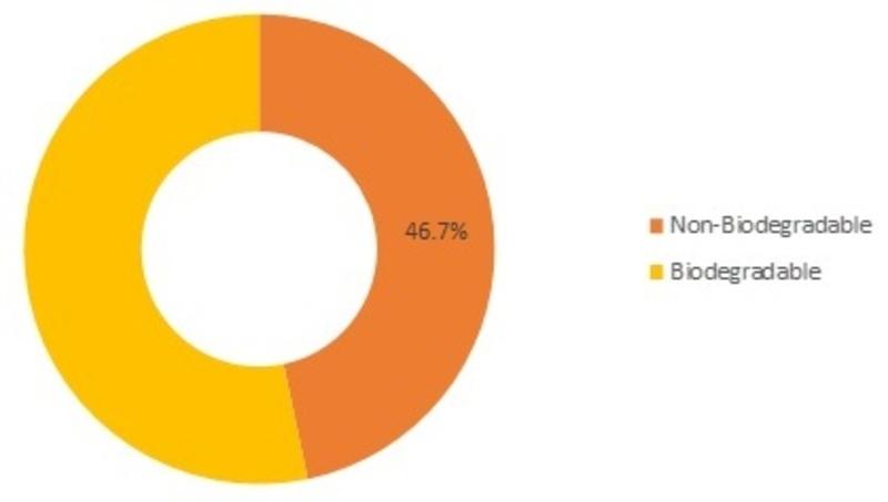 Bioplastics Market Size, Share, Growth, Trend and Global Forecast