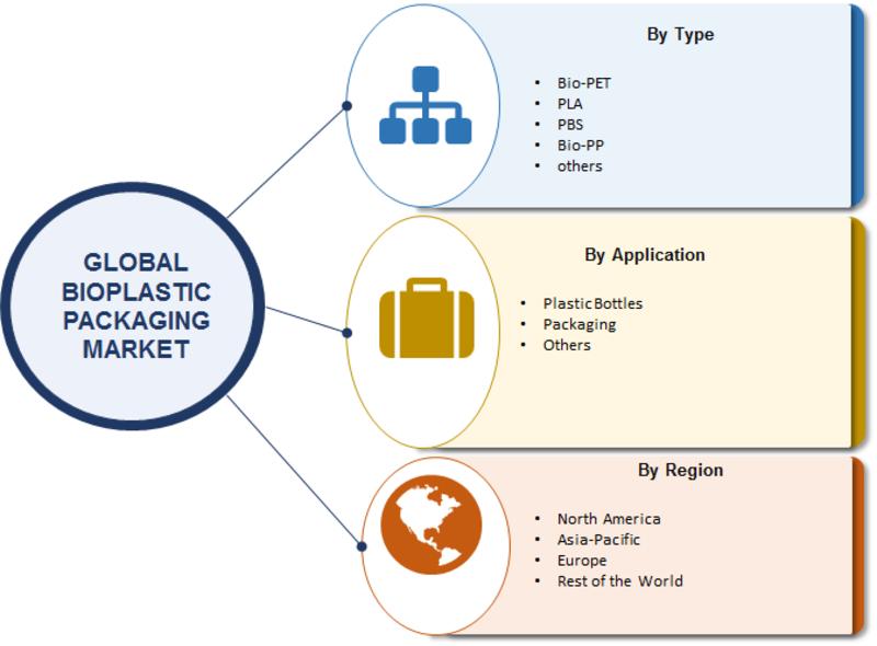 Bioplastic Packaging Market