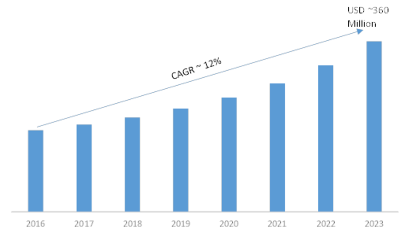 Biosensors Development and Demand Market
