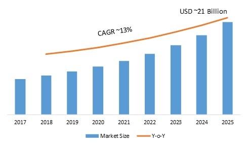 Body Area Network Market