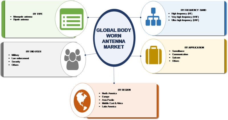 Body Worn Antenna Market Research Report – Forecast to 2023 -Report image 00