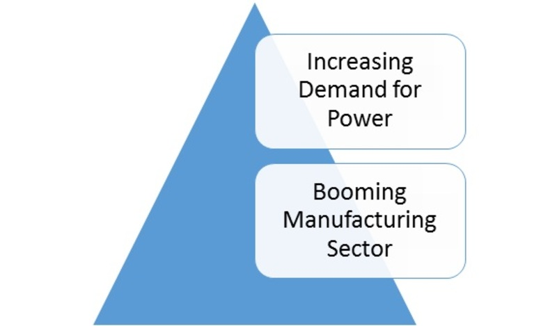 Boiler System Market-
