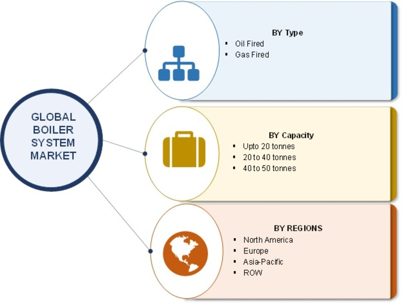 Boiler System Market