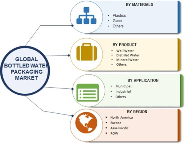 Bottled Water Packaging Market Image