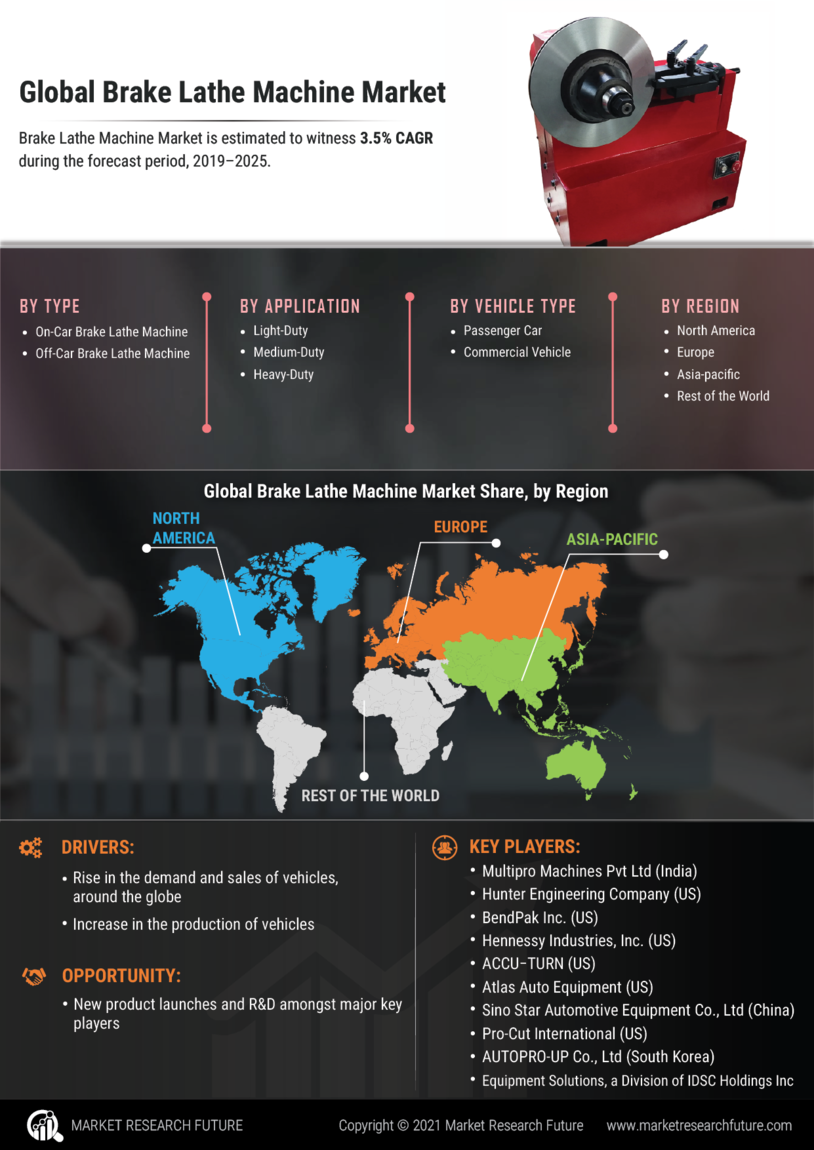 Brake Lathe Machine Market