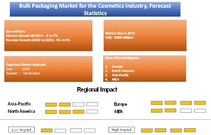 Bulk Packaging Market for the Cosmetics