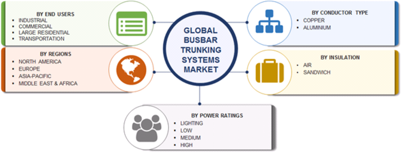 Busbar Trunking System Market Research Report- Forecast to 2023 | MRFR
