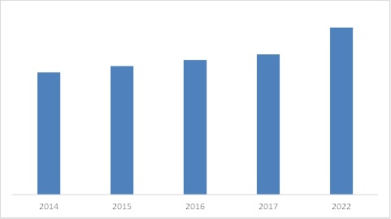 CANADA AUTOMATED TEST EQUIPMENT MARKET, 2016 VS 2022 (USD MILLION)