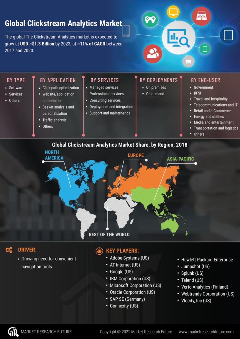 Clickstream Analytics Market