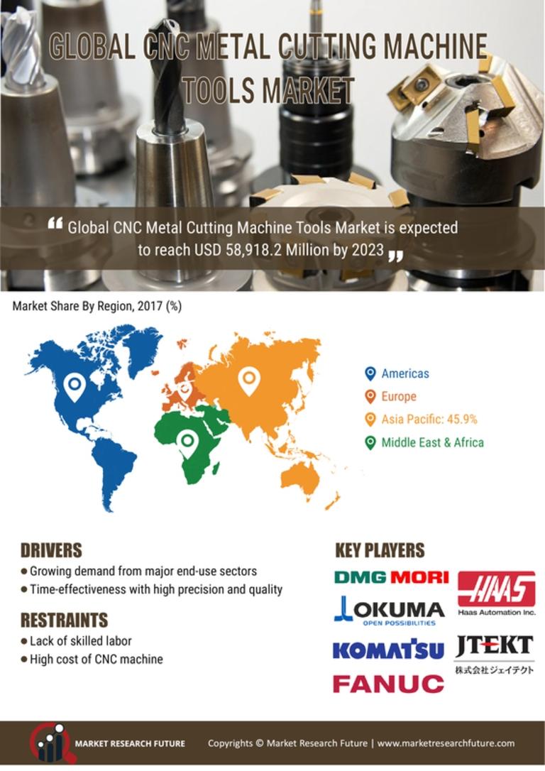 CNC Metal Cutting Machine Tools Market