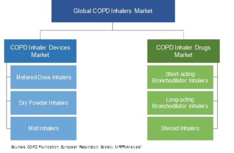 COPD Inhalers Market