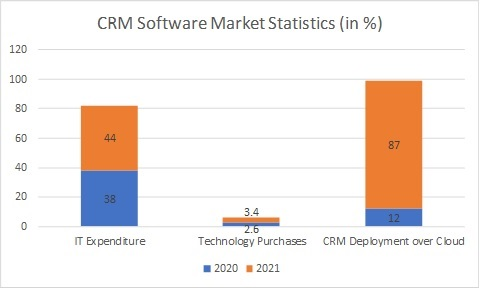 CRM Software Market