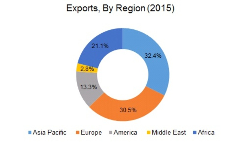 Calcium Nitrate Exports, by Region (2015)