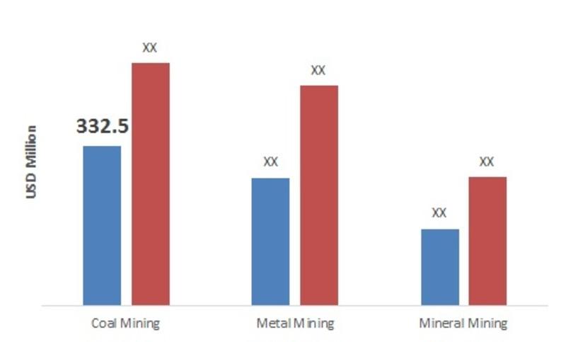 Canada Underground Mining Equipment Application Market