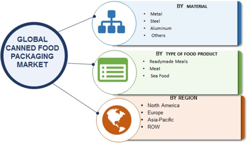 Canned Food Packaging Market Image