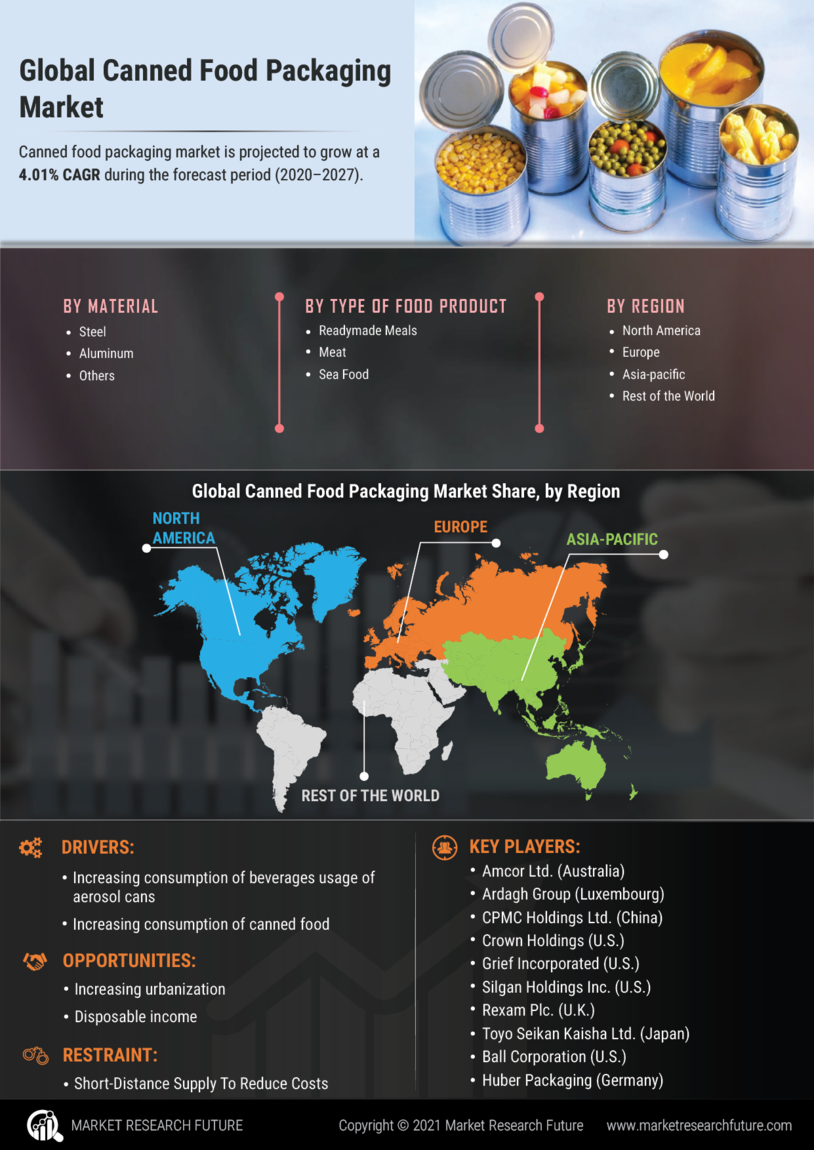 Canned Food Packaging Market