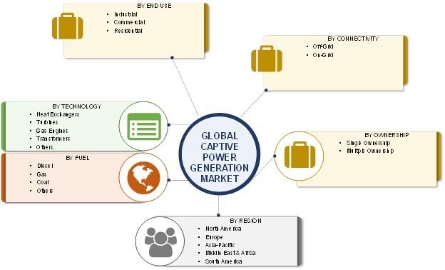Captive Power Generation Market