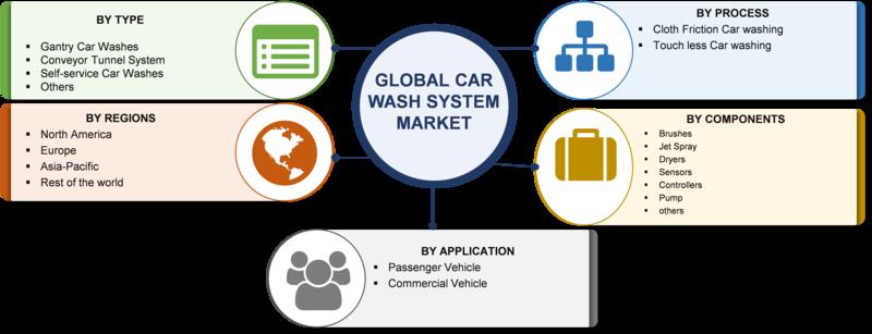 Car Wash System market
