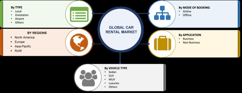 Car rental Market