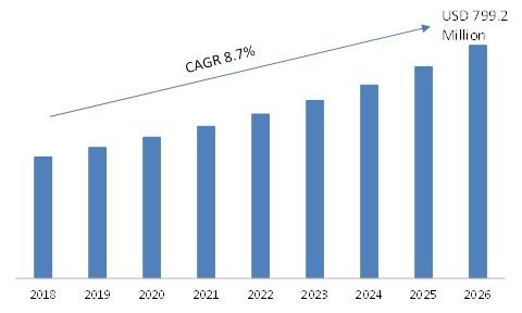 Carbon Dioxide (CO2) Monitors Market