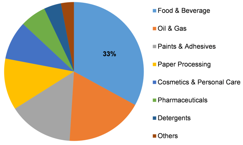 Carboxymethyl Cellulose Market Share