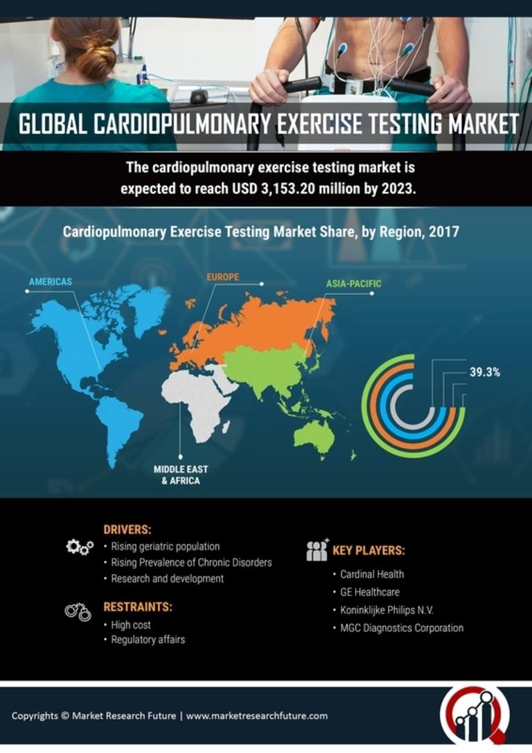 Cardiopulmonary Exercise Testing Market
