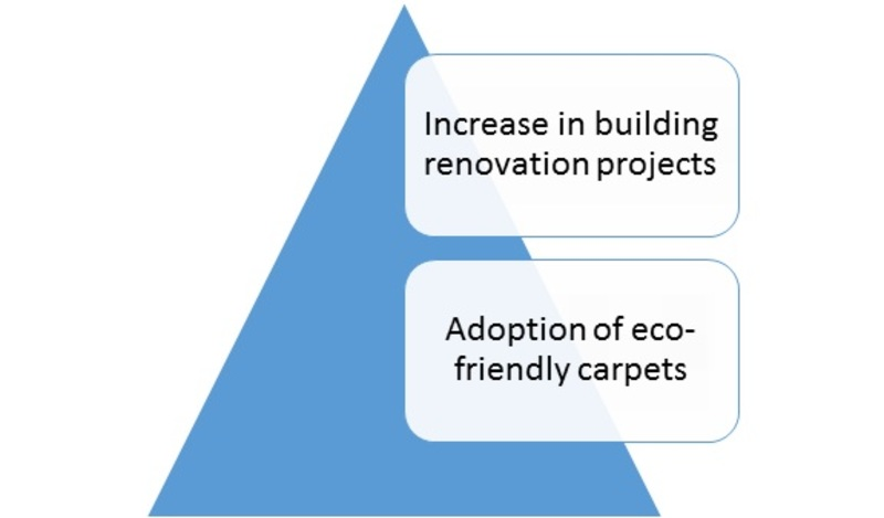 Carpet and Rugs Market is Predicted to Grow at Approximately 4% CAGR During The Forecast Period 2017-2023-Press release image-00