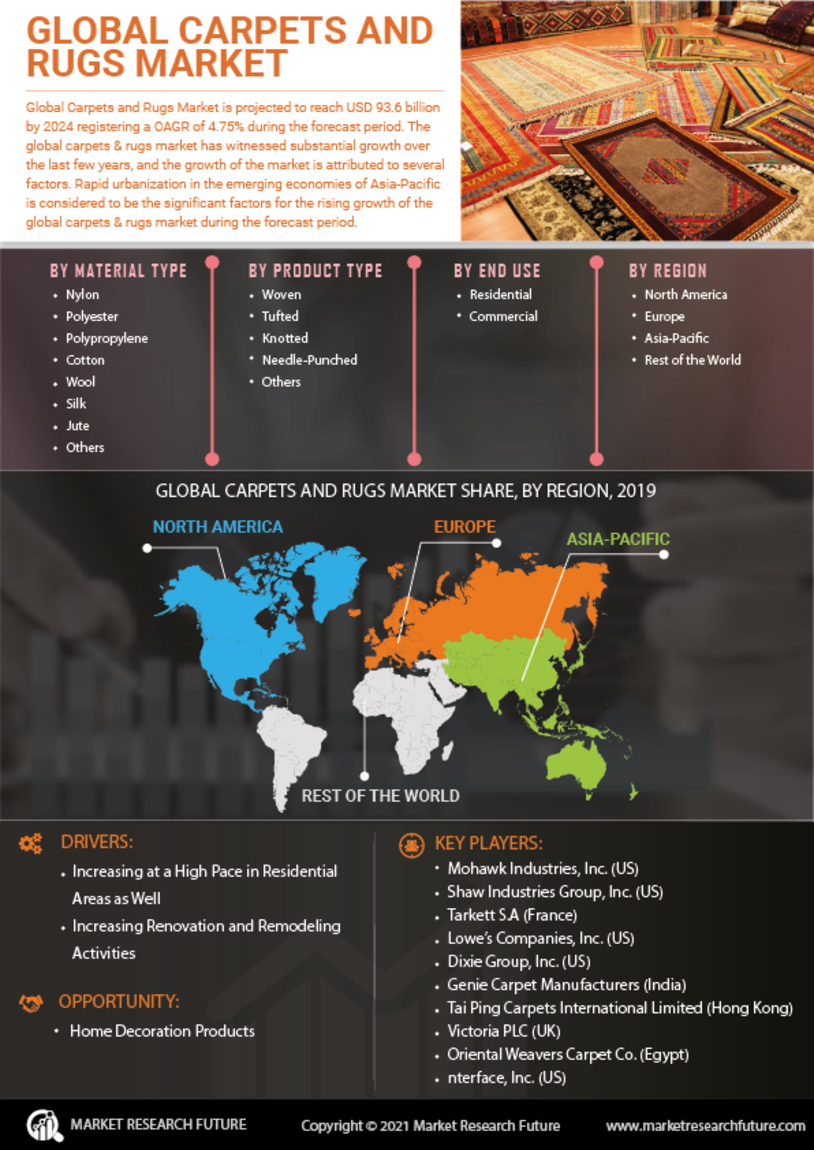 Carpet And Rugs Market