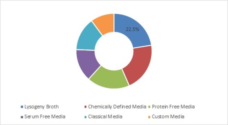 Cell Culture Media Market-