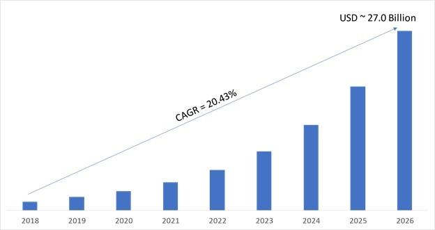 Cellular M2M Market