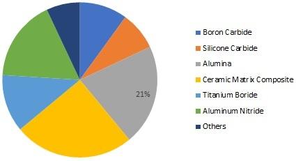 Ceramic Armor Materials Market