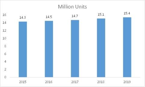 China E-Bike Sales