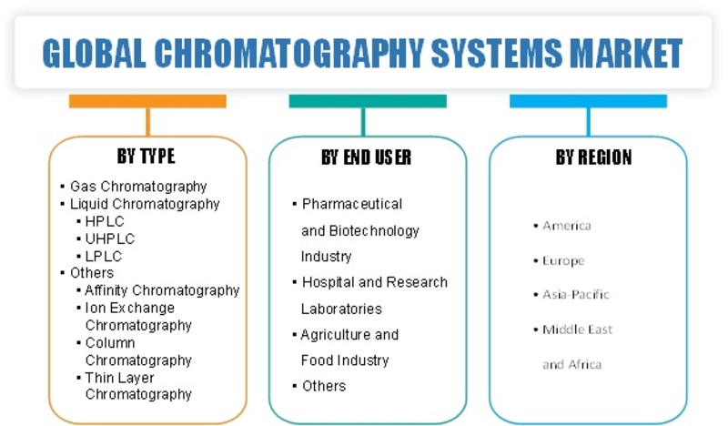 Chromatography Systems