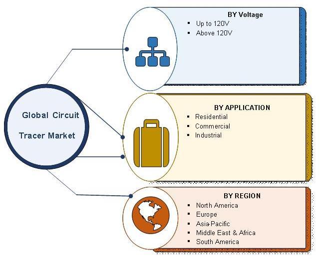 Circuit Tracer Market Segmentation