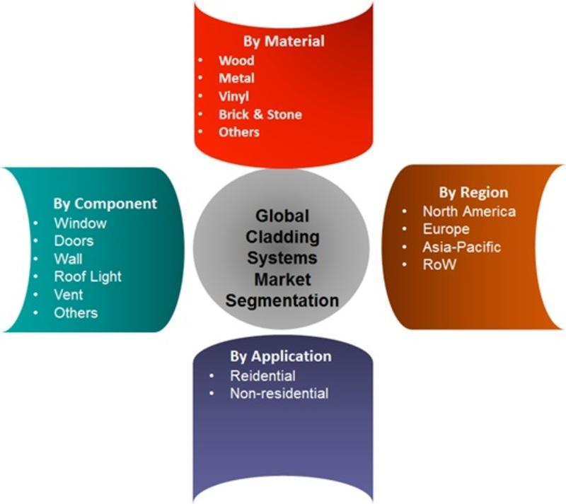 Cladding System Market Segments