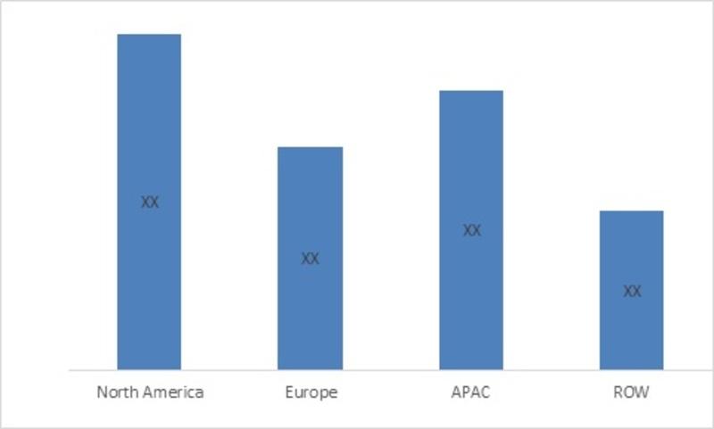 Cladding System Market by Regions