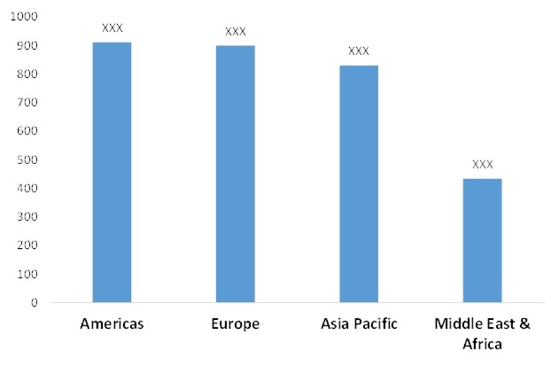 Cleanroom Technology Market, by Region