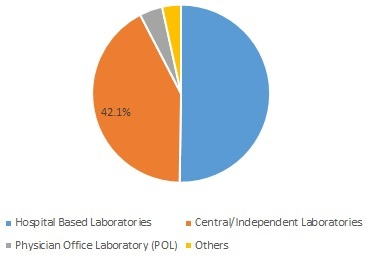 Global Laboratory Services by Provider