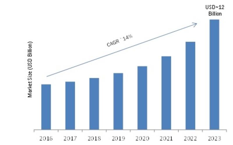 Cloud Application Security Market